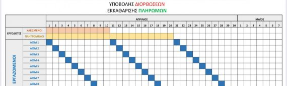 Διευκρινίσεις επί της με αριθμ. 12998/232/23-3-2020 ΚΥΑ (Β΄1078) για μέτρα στήριξης εργαζομένων και επιχειρήσεων –εργοδοτών του ιδιωτικού τομέα, για την αντιμετώπιση των επιπτώσεων του κορωνοϊού COVID-19 και λοιπά μέτρα
